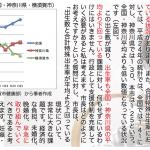 12/4 議会報告資料【横須賀の出生率が全国平均を下回る】