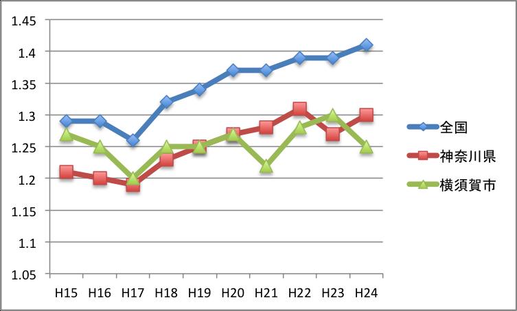 合計特殊出生率グラフ