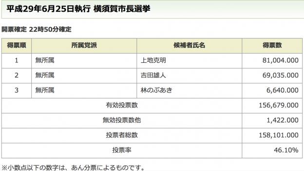 6/26 横須賀市長選挙が終わって